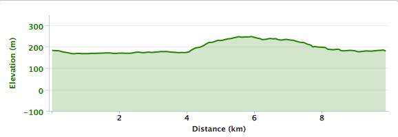 Banprofil UT-milen 10 km